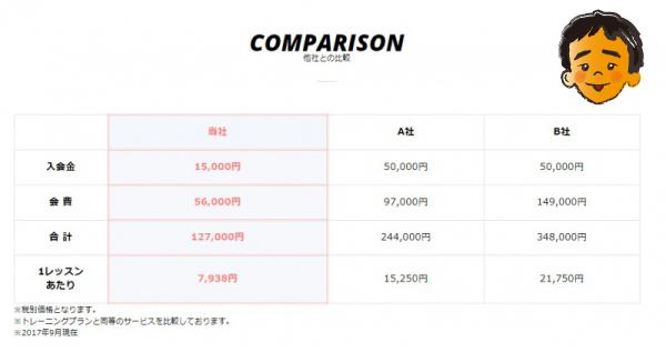 費用の比較